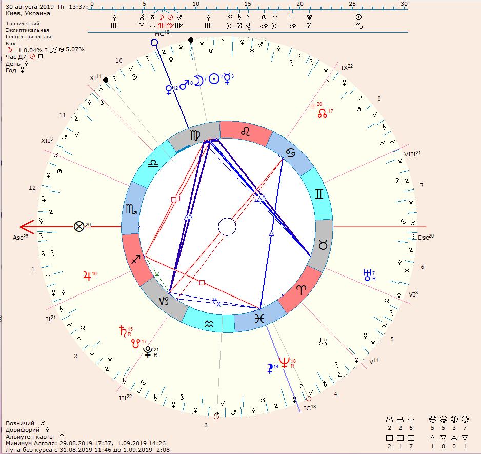 Об Астрологии - популярно
