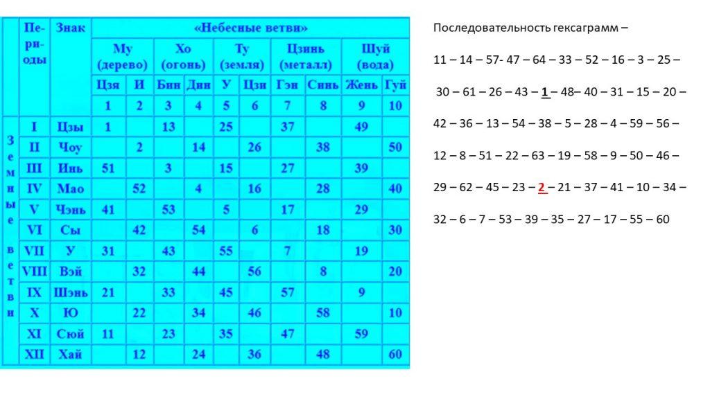 Гексаграммы как Коды/паттерны Сознания в Зодиаке.