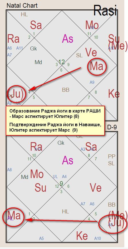 гороскоп Франклина