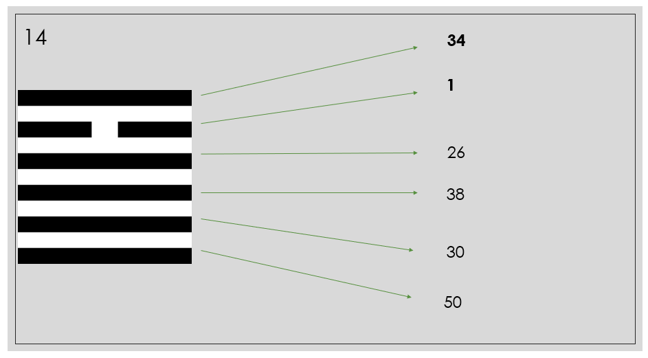 Фрактальные линии Удачи. 14 гексаграмма