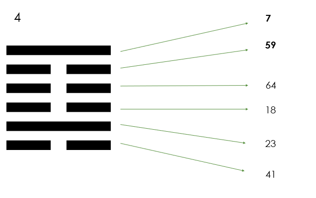 Условия успешного ученичества. 4 гексаграмма
